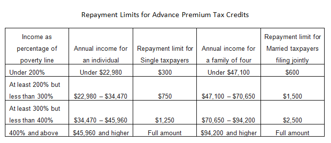 How Much Tax Credits Will I Get >> Repaying Aca Tax Credits Maineoptions