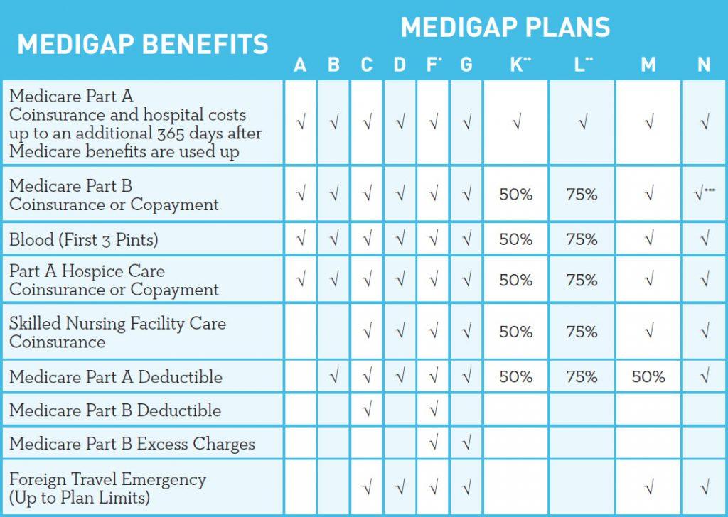 2019 Medicare Supplement (Medigap) Plans | Maine's Health ...